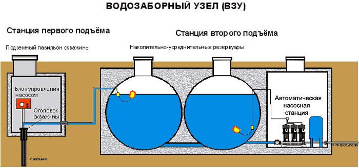 водозаборный узел